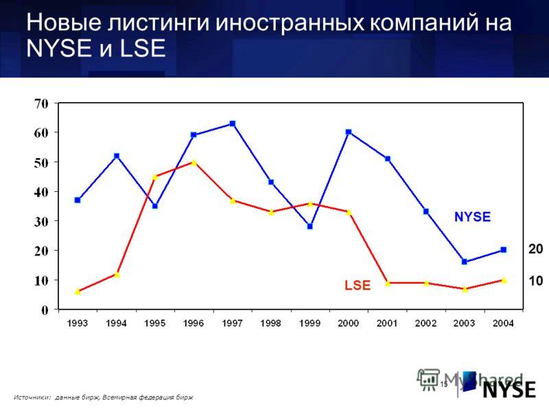 15 Новые листинги иностранных компаний на NYSE и LSE NYSE LSE 20 10 Источники: данные бирж, Всемирная федерация бирж