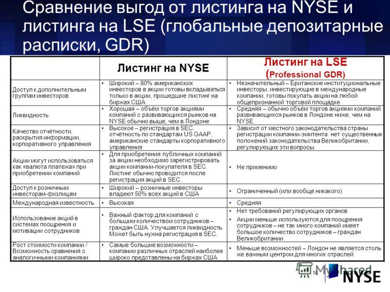 16 Сравнение выгод от листинга на NYSE и листинга на LSE (глобальные депозитарные расписки, GDR) Листинг на NYSE Листинг на LSE ( Professional GDR) Доступ к дополнительным группам инвесторов Широкий – 80% американских инвесторов в акции готовы вклады