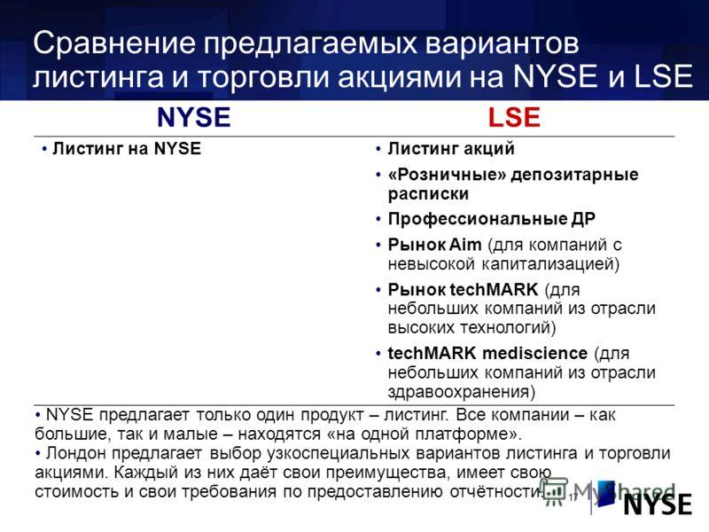 17 NYSELSE Листинг на NYSEЛистинг акций «Розничные» депозитарные расписки Профессиональные ДР Рынок Aim (для компаний с невысокой капитализацией) Рынок techMARK (для небольших компаний из отрасли высоких технологий) techMARK mediscience (для небольши