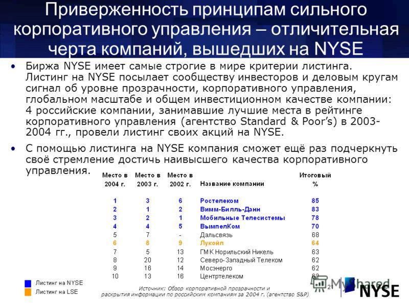 21 Приверженность принципам сильного корпоративного управления – отличительная черта компаний, вышедших на NYSE Источник: Обзор корпоративной прозрачности и раскрытия информации по российским компаниям за 2004 г. (агентство S&P) Биржа NYSE имеет самы