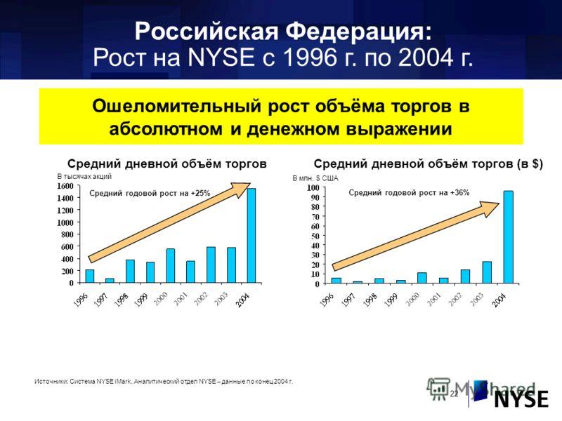 22 Российская Федерация: Рост на NYSE с 1996 г. по 2004 г. Средний дневной объём торговСредний дневной объём торгов (в $) В тысячах акций В млн. $ США Средний годовой рост на +36% Средний годовой рост на +25% Источники: Система NYSE iMark, Аналитичес