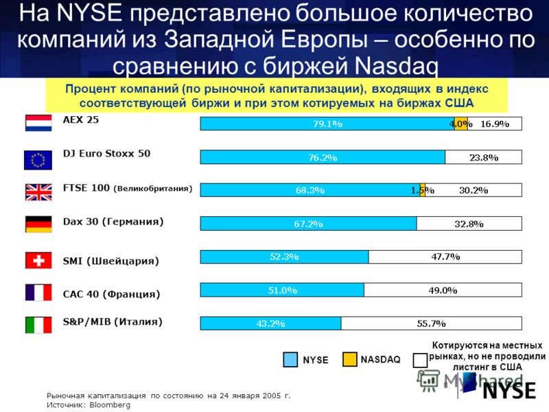 8 На NYSE представлено большое количество компаний из Западной Европы – особенно по сравнению с биржей Nasdaq Рыночная капитализация по состоянию на 24 января 2005 г. Источник: Bloomberg NYSE NASDAQ Котируются на местных рынках, но не проводили листи