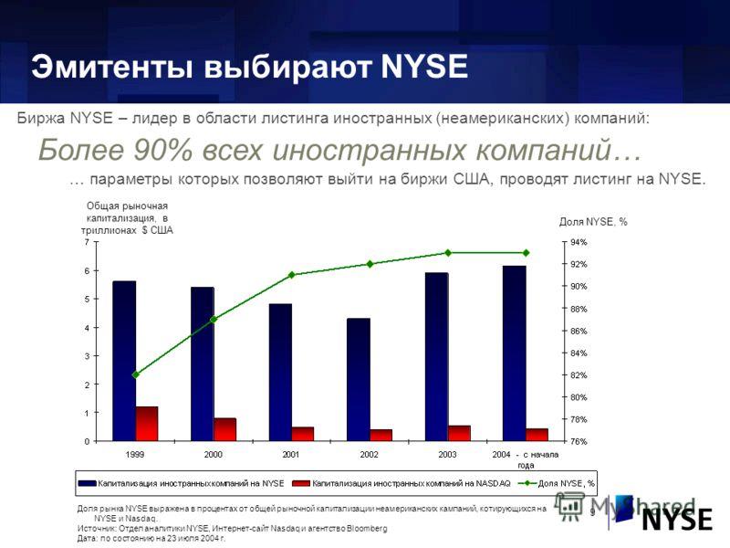 9 Доля рынка NYSE выражена в процентах от общей рыночной капитализации неамериканских кампаний, котирующихся на NYSE и Nasdaq. Источник: Отдел аналитики NYSE, Интернет-сайт Nasdaq и агентство Bloomberg Дата: по состоянию на 23 июля 2004 г. Общая рыно
