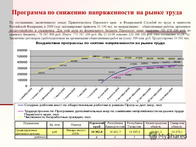Программа по снижению напряженности на рынке труда По соглашению, заключенному между Правительством Пермского края и Федеральной Службой по труду и занятости Российской Федерации, в 2009 году запланировано привлечь 41 140 чел. по направлениям - общес