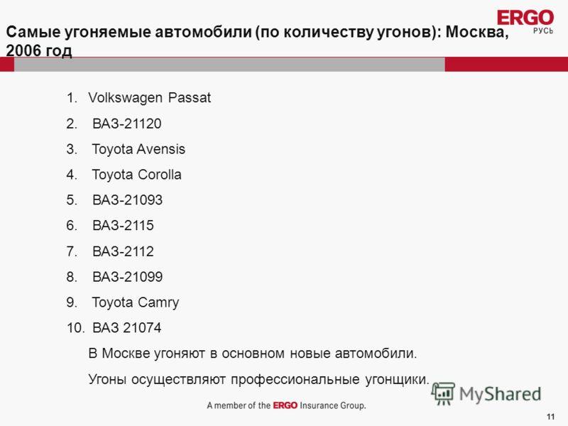 11 Самые угоняемые автомобили (по количеству угонов): Москва, 2006 год 1.Volkswagen Passat 2. ВАЗ-21120 3. Toyota Avensis 4. Toyota Corolla 5. ВАЗ-21093 6. ВАЗ-2115 7. ВАЗ-2112 8. ВАЗ-21099 9. Toyota Camry 10. ВАЗ 21074 В Москве угоняют в основном но