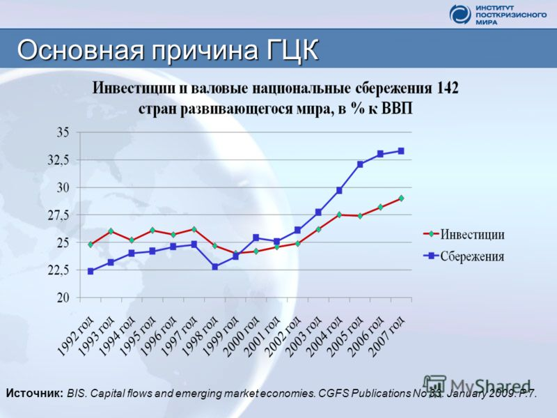 Основная причина ГЦК Источник: BIS. Capital flows and emerging market economies. CGFS Publications No 33. January 2009. P.7.