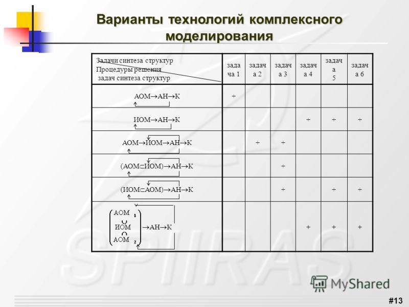 #13 Варианты технологий комплексного моделирования Задачи синтеза структур Процедуры решения задач синтеза структур зада ча 1 задач а 2 задач а 3 задач а 4 задач а 5 задач а 6 АОМ АН К + ИОМ АН К +++ АОМ ИОМ АН К ++ (АОМ ИОМ) АН К + (ИОМ АОМ) АН К ++