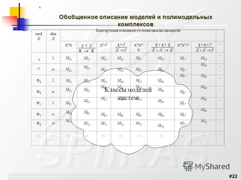 #22 Обобщенное описание моделей и полимодельных комплексов Классы моделей систем n card X dim X Конструкция основной ступени шкалы множеств J J 1M 11 M 12 M 13 M 14 M 15 M 16 M 17 M 18 1n1n mM 21 M 22 M 23 M 24 M 25 M 26 M 27 M 28 0 1M 31 M 32 M 33 M