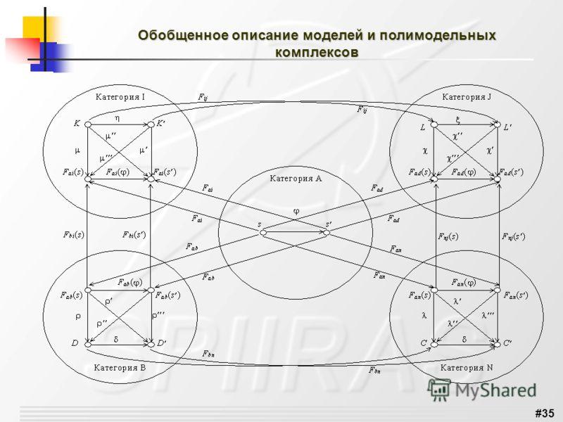 #35 Обобщенное описание моделей и полимодельных комплексов