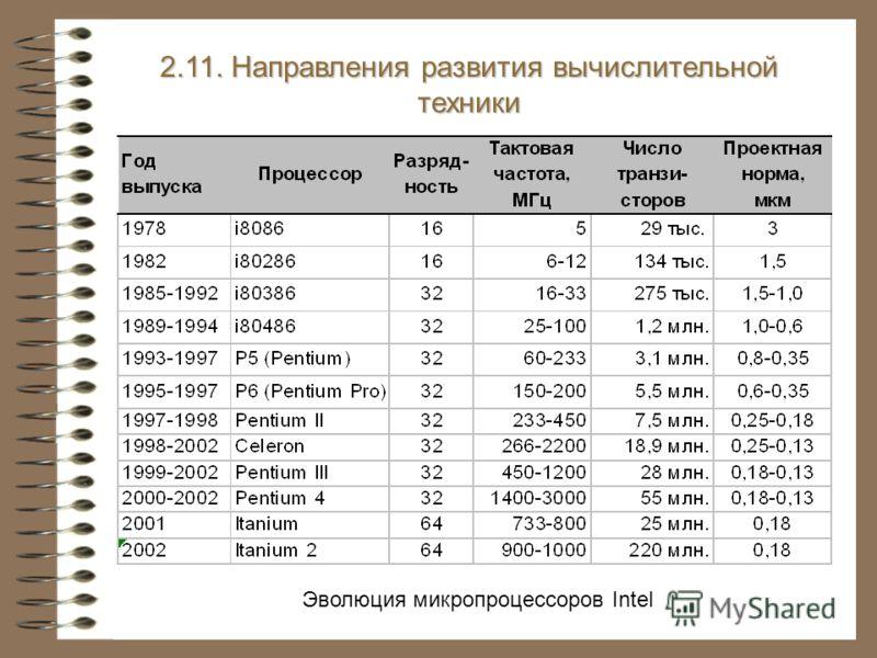2.11. Направления развития вычислительной техники Эволюция микропроцессоров Intel