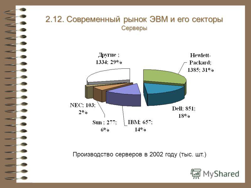 2.12. Современный рынок ЭВМ и его секторы Серверы Производство серверов в 2002 году (тыс. шт.)