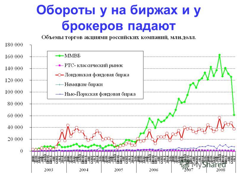Обороты у на биржах и у брокеров падают