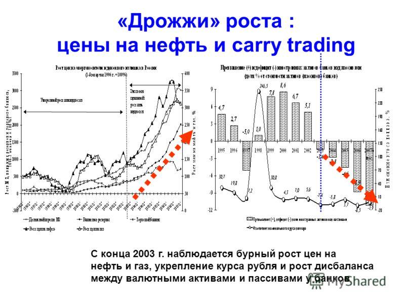 «Дрожжи» роста : цены на нефть и carry trading С конца 2003 г. наблюдается бурный рост цен на нефть и газ, укрепление курса рубля и рост дисбаланса между валютными активами и пассивами у банков