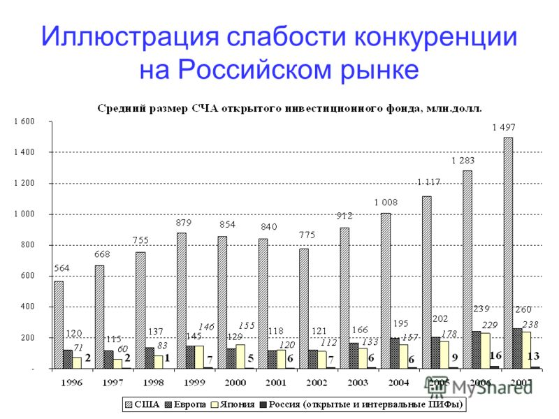 Иллюстрация слабости конкуренции на Российском рынке