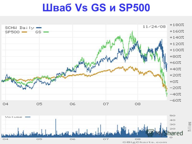 Шваб Vs GS и SP500