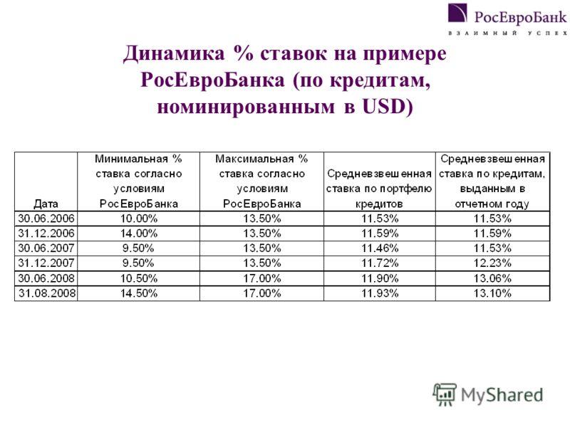Динамика % ставок на примере РосЕвроБанка (по кредитам, номинированным в USD)