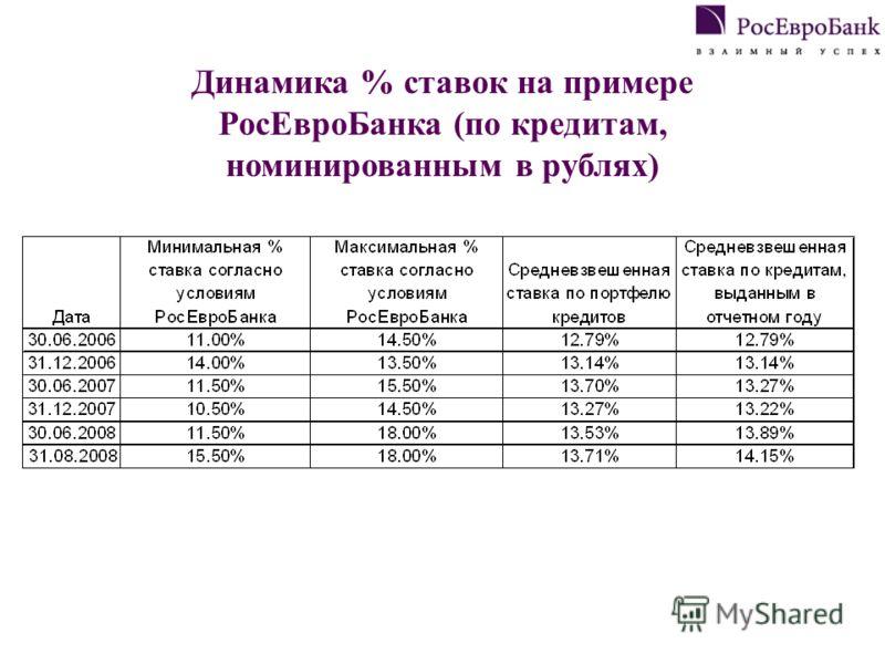Динамика % ставок на примере РосЕвроБанка (по кредитам, номинированным в рублях)