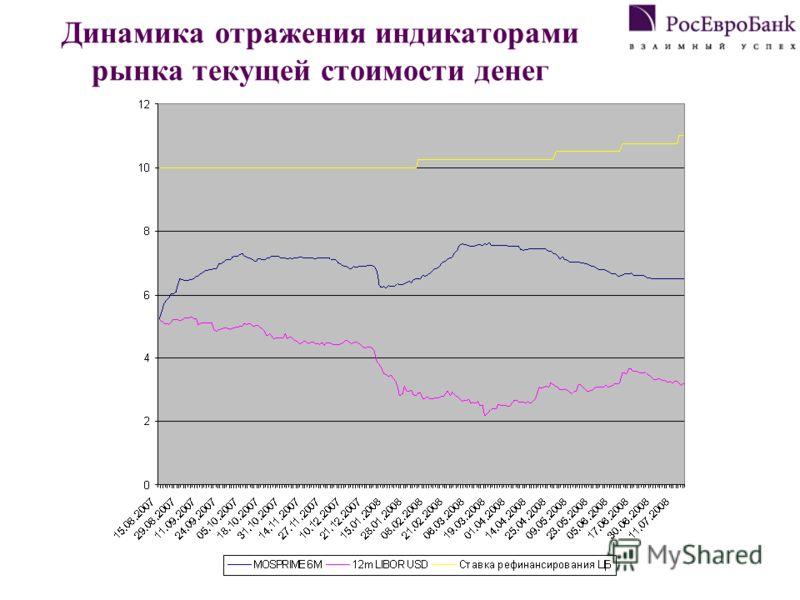Динамика отражения индикаторами рынка текущей стоимости денег