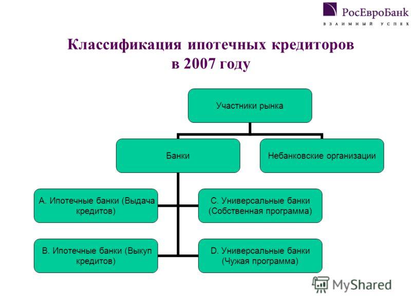 Классификация ипотечных кредиторов в 2007 году Участники рынка Банки A. Ипотечные банки (Выдача кредитов) C. Универсальные банки (Собственная программа) B. Ипотечные банки (Выкуп кредитов) D. Универсальные банки (Чужая программа) Небанковские организ