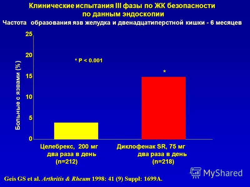 Клинические испытания III фазы по ЖК безопасности по данным эндоскопии по данным эндоскопии Частота образования язв желудка и двенадцатиперстной кишки - 6 месяцев Больные с язвами (%) Целебрекс, 200 мг Диклофенак SR, 75 мг два раза в день два раза в
