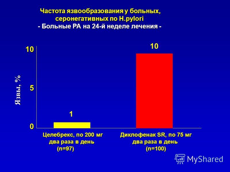 Частота язвообразования у больных, серонегативных по H.pylori Частота язвообразования у больных, серонегативных по H.pylori - Больные РА на 24-й неделе лечения - Целебрекс, по 200 мг Диклофенак SR, по 75 мг два раза в день два раза в день два раза в