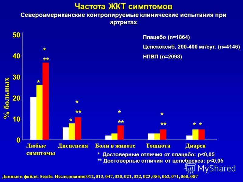 Частота ЖКТ симптомов Североамериканские контролируемые клинические испытания при артритах Плацебо (n=1864) Целекоксиб, 200-400 мг/сут. (n=4146) НПВП (n=2098) % больных 5040302010 0 Любые Диспепсия Боли в животе Тошнота Диарея симптомы * Достоверные