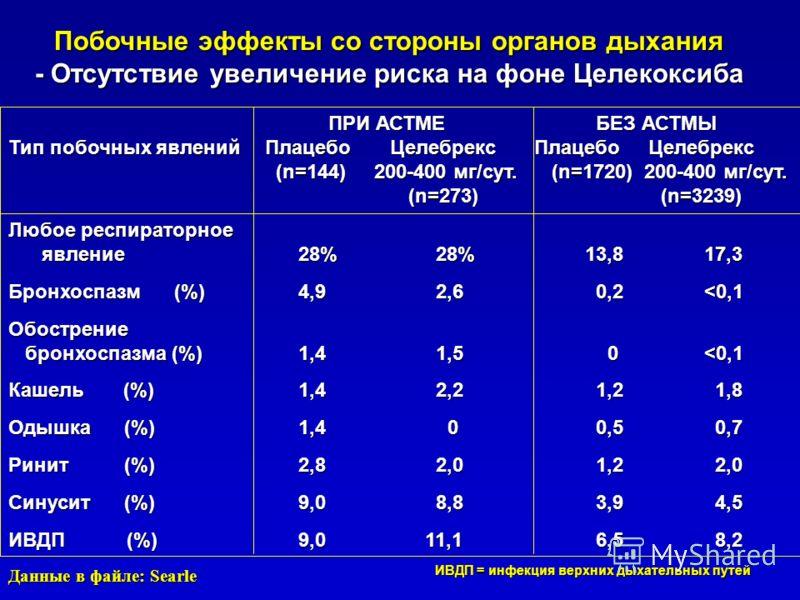 ПРИ АСТМЕ БЕЗ АСТМЫ Тип побочных явлений Плацебо Целебрекс Плацебо Целебрекс (n=144) 200-400 мг/сут. (n=1720) 200-400 мг/сут. (n=144) 200-400 мг/сут. (n=1720) 200-400 мг/сут. (n=273) (n=3239) Любое респираторное явление 28% 28% 13,8 17,3 явление 28%