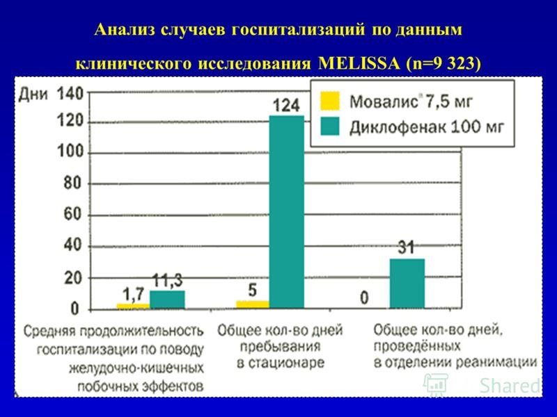 Анализ случаев госпитализаций по данным клинического исследования MELISSA (n=9 323)