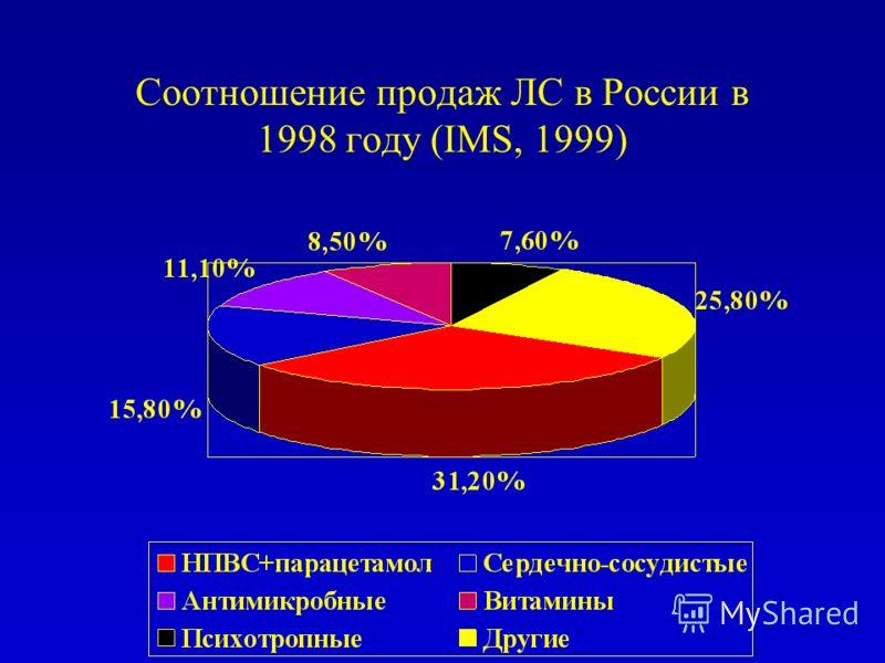 Соотношение продаж ЛС в России в 1998 году (IMS, 1999)