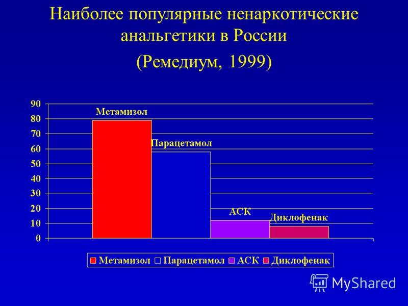 Наиболее популярные ненаркотические анальгетики в России (Ремедиум, 1999)