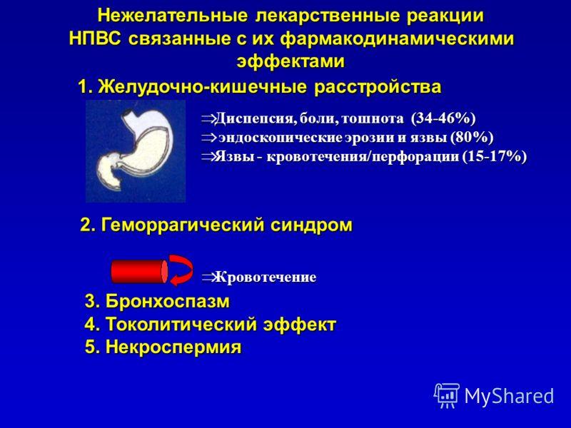 Кровотечение Кровотечение Нежелательные лекарственные реакции НПВС связанные с их фармакодинамическими НПВС связанные с их фармакодинамическимиэффектами 1. Желудочно-кишечные расстройства Диспепсия, боли, тошнота (34-46%) Диспепсия, боли, тошнота (34