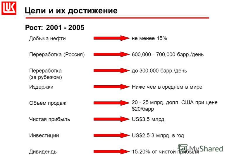 Рост: 2001 - 2005 Цели и их достижение не менее 15% 600,000 - 700,000 барр./день до 300,000 барр./день Ниже чем в среднем в мире 20 - 25 млрд. долл. США при цене $20/барр US$3.5 млрд. US$2.5-3 млрд. в год 15-20% от чистой прибыли Добыча нефти Перераб