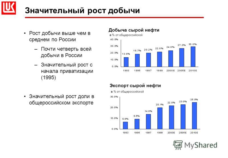 Добыча сырой нефти в % от общероссийской Экспорт сырой нефти в % от общероссийской Значительный рост добычи Рост добычи выше чем в среднем по России –Почти четверть всей добычи в России –Значительный рост с начала приватизации (1995) Значительный рос