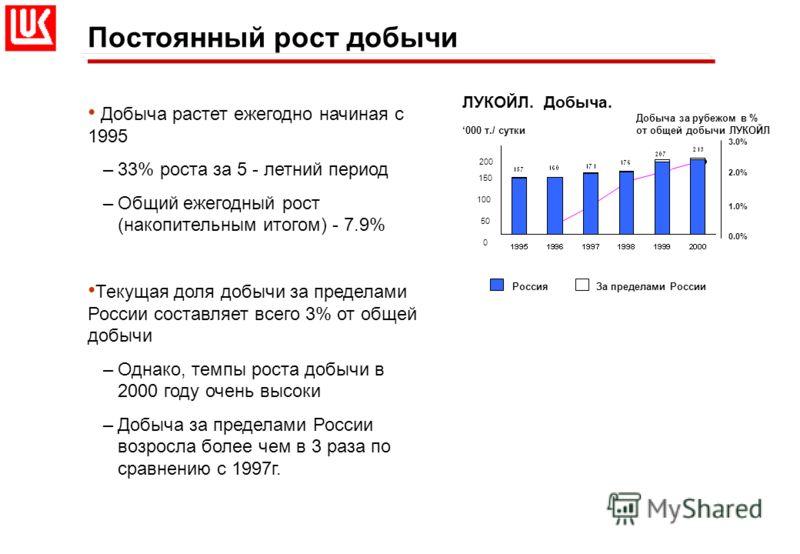 РоссияЗа пределами России Постоянный рост добычи Добыча растет ежегодно начиная с 1995 –33% роста за 5 - летний период –Общий ежегодный рост (накопительным итогом) - 7.9% Текущая доля добычи за пределами России составляет всего 3% от общей добычи –Од