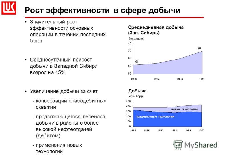 Рост эффективности в сфере добычи Значительный рост эффективности основных операций в течении последних 5 лет Среднесуточный прирост добычи в Западной Сибири возрос на 15% Увеличение добычи за счет -консервации слабодебитных скважин -продолжающегося