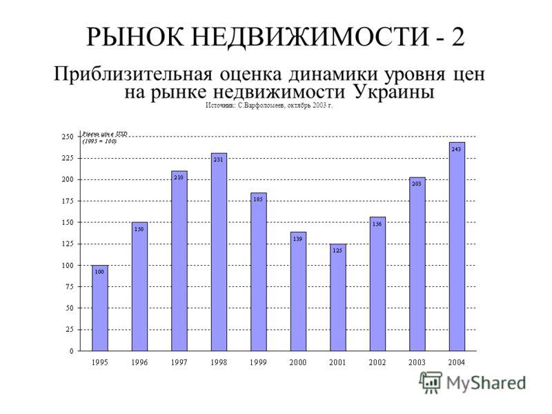 РЫНОК НЕДВИЖИМОСТИ - 2 Приблизительная оценка динамики уровня цен на рынке недвижимости Украины Источник: С.Варфоломеев, октябрь 2003 г.