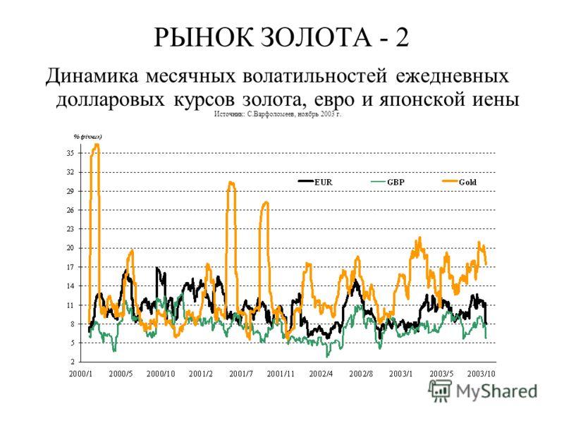 РЫНОК ЗОЛОТА - 2 Динамика месячных волатильностей ежедневных долларовых курсов золота, евро и японской иены Источник: С.Варфоломеев, ноябрь 2003 г.
