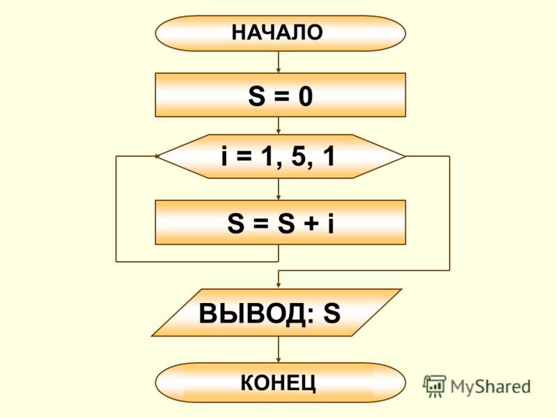 НАЧАЛО ВЫВОД: S i = 1, 5, 1 S = S + i КОНЕЦ S = 0