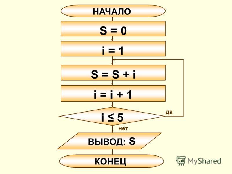 НАЧАЛО КОНЕЦ S = S + i ВЫВОД: S S = 0 i = i + 1 i 5 да нет i = 1