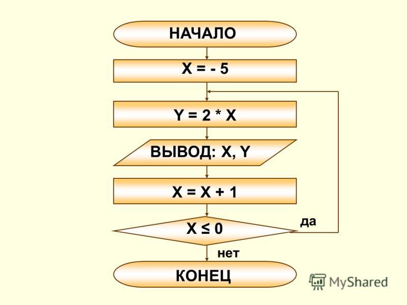 Y = 2 * X ВЫВОД: X, Y НАЧАЛО X = - 5 X = X + 1 X 0 КОНЕЦ да нет
