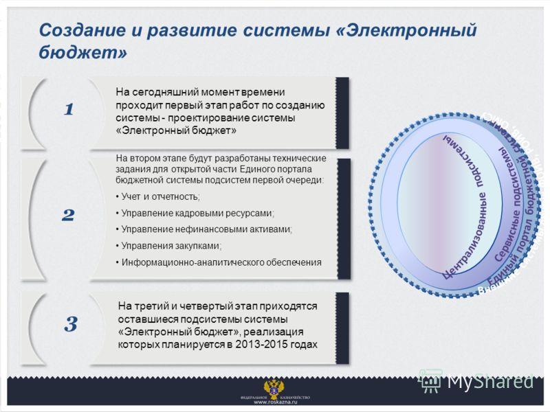 Создание и развитие системы «Электронный бюджет» 1 На сегодняшний момент времени проходит первый этап работ по созданию системы - проектирование системы «Электронный бюджет» 2 На втором этапе будут разработаны технические задания для открытой части Е