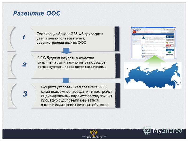 Развитие ООС 1 Реализация Закона 223-ФЗ приводит к увеличению пользователей, зарегистрированных на ООС 2 ООС будет выступать в качестве витрины, а сами закупочные процедуры организуются и проводятся заказчиками 3 Существует потенциал развития ООС, ко