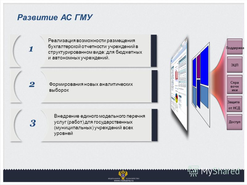 Развитие АС ГМУ 1 Реализация возможности размещения бухгалтерской отчетности учреждений в структурированном виде: для бюджетных и автономных учреждений. 2 Формирования новых аналитических выборок 3 Внедрение единого модельного перечня услуг (работ) д