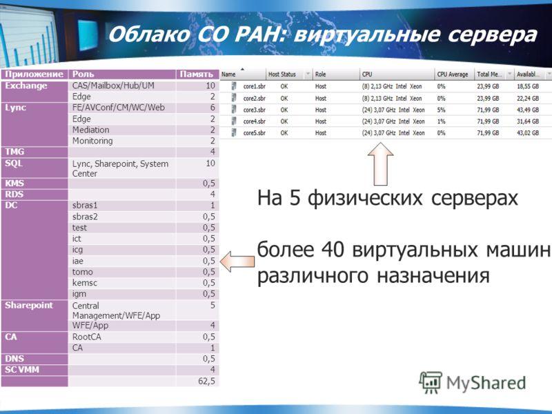 Облако СО РАН: виртуальные сервера ПриложениеРольПамять ExchangeCAS/Mailbox/Hub/UM10 Edge2 LyncFE/AVConf/CM/WC/Web6 Edge2 Mediation2 Monitoring2 TMG4 SQLLync, Sharepoint, System Center 10 KMS0,5 RDS4 DCsbras11 sbras20,5 test0,5 ict0,5 icg0,5 iae0,5 t