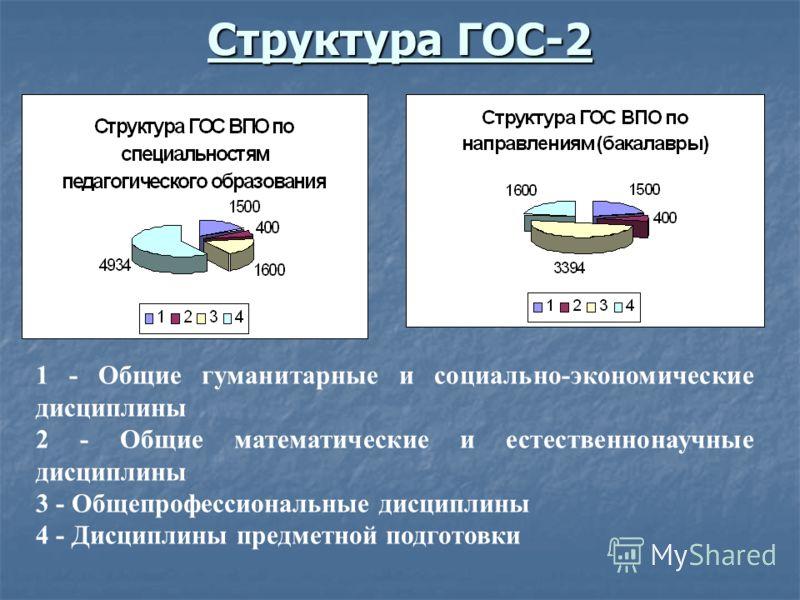 Структура ГОС-2 1 - Общие гуманитарные и социально-экономические дисциплины 2 - Общие математические и естественнонаучные дисциплины 3 - Общепрофессиональные дисциплины 4 - Дисциплины предметной подготовки