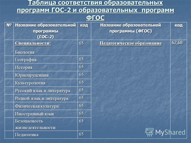 Таблица соответствия образовательных программ ГОС-2 и образовательных программ ФГОС Название образовательной программы (ГОС-2)код Название образовательной программы (ФГОС) кодСпециальности:Биология 65 Педагогическое образование 62,68 География 65 Ист