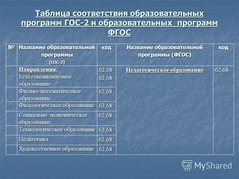 Таблица соответствия образовательных программ ГОС-2 и образовательных программ ФГОС Название образовательной программы (ГОС-2)код Название образовательной программы (ФГОС) кодНаправления: Естественнонаучное образование 62,6862,68 Педагогическое образ