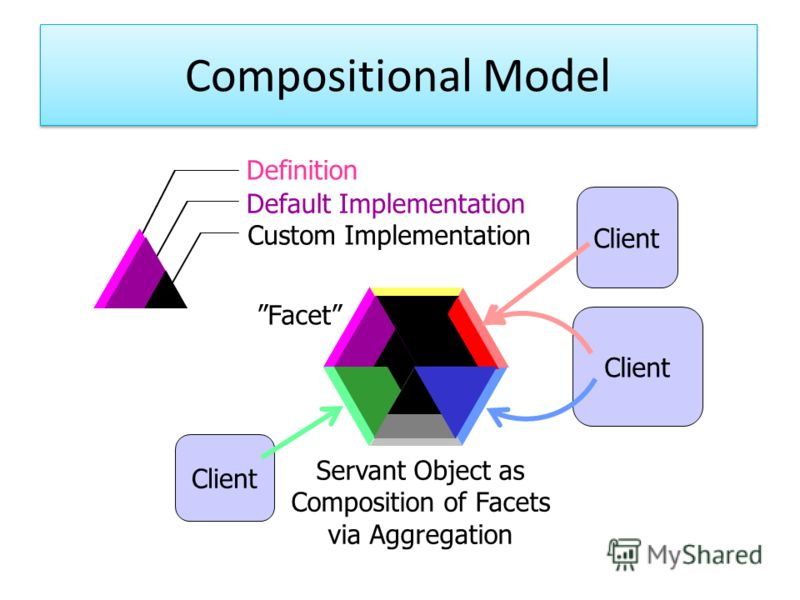 Compositional Model Client Servant Object as Composition of Facets via Aggregation Definition Default Implementation Custom Implementation Facet