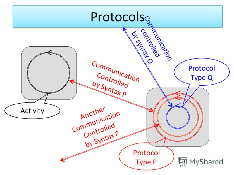 Protocols Communication Controlled by Syntax P Another Communication Controlled by Syntax P Protocol Type P Protocol Type Q Communication controlled by syntax Q Activity