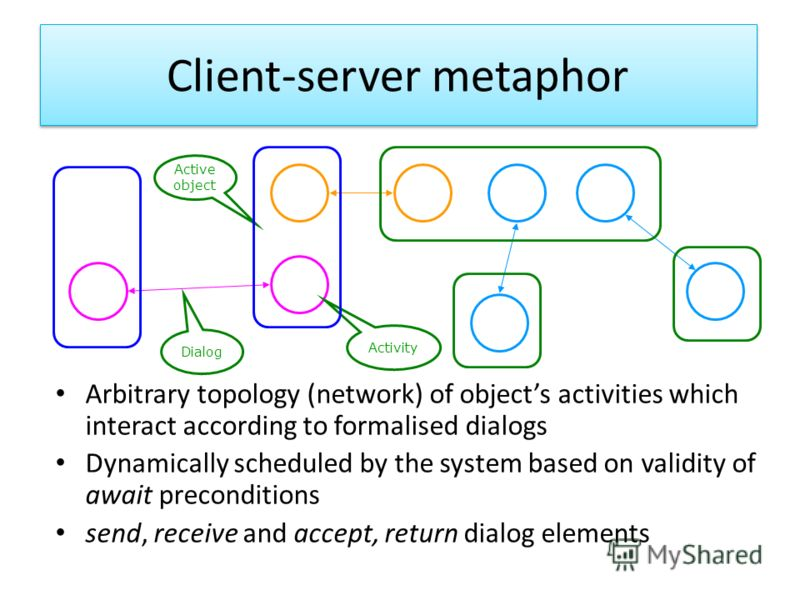 Client-server metaphor Arbitrary topology (network) of objects activities which interact according to formalised dialogs Dynamically scheduled by the system based on validity of await preconditions send, receive and accept, return dialog elements Dia